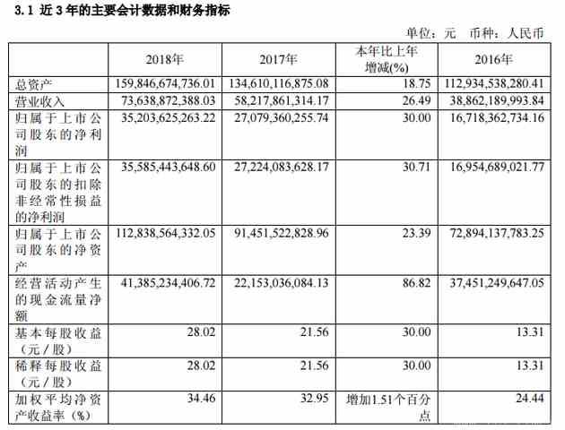 贵州茅台有多赚钱?