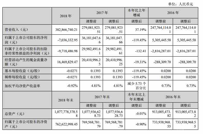 融捷股份去年营收3.83亿